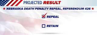 Voters restore death penalty in NE