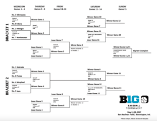 Big Ten baseball tournament bracket, game times