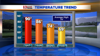 Temperature Changes on the Way Next Week